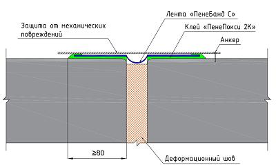 Система Пенебанд С